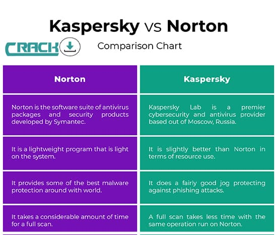 Kaspersky-vs-Norton-comparison-chart