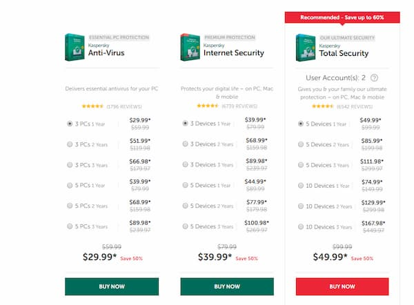 Norton Vs Kaspersky price Comparison
